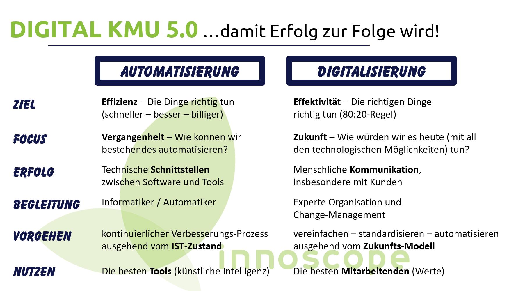 Digitalisierung vs. Automatisierung